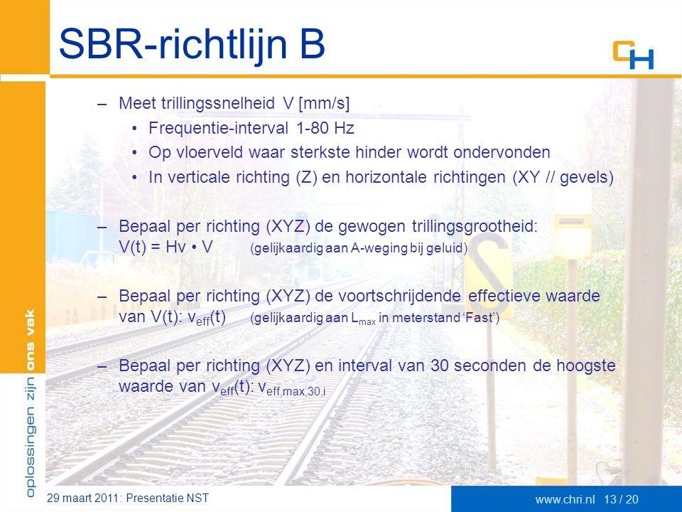 SBR-richtlijn B Meet trillingssnelheid V [mm/s]